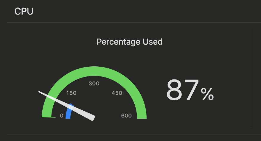 The CPU load indicator, showing 87%.